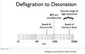 deflagration to detonation